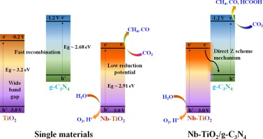 The Superior Photocatalytic Activity Of Nb Doped Tio2 G C3n4 Direct Z Scheme System For Efficient Conversion Of Co2 Into Valuable Fuels Sciencedirect