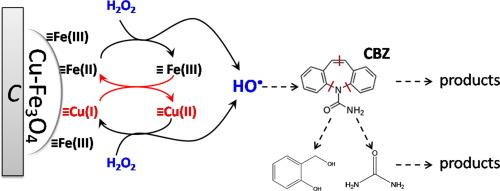 Cu(I)-doped Fe3O4 nanoparticles/porous C composite for