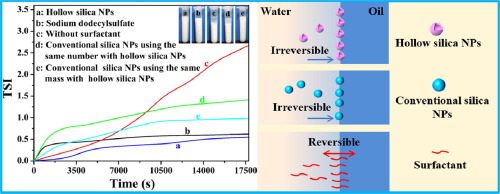 Novel fabrication of stable Pickering emulsion and latex by hollow