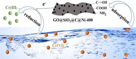 Construction of novel graphene-based materials GO@SiO2@C@Ni