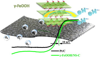 In Situ Conversion Of Iron Sulfide Fes To Iron