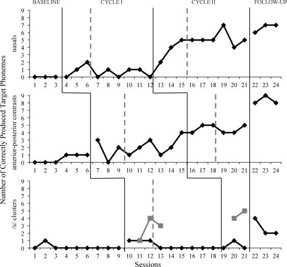 multiple baseline graph