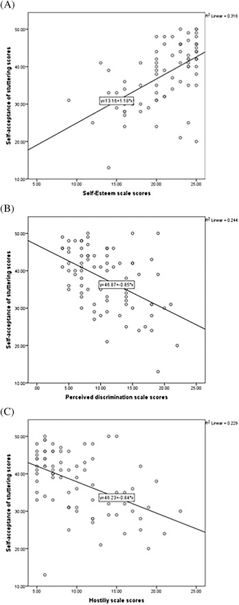 Self Acceptance Of Stuttering A Preliminary Study Sciencedirect