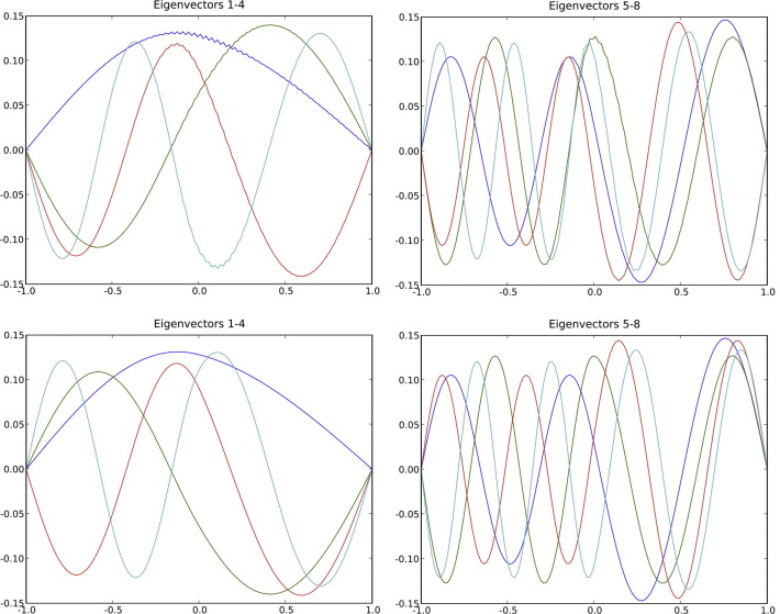 The Eps Method A New Method For Constructing Pseudospectral