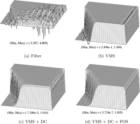 Strange Variational Multiscale Stabilization Of High Order Spectral Theyellowbook Wood Chair Design Ideas Theyellowbookinfo