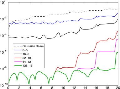 Gaussian 16 Download
