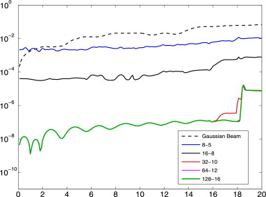 The Gaussian wave packet transform: Efficient computation of the