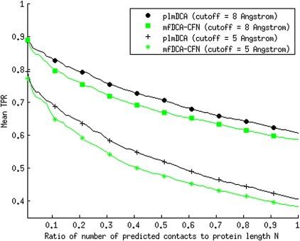 Fast pseudolikelihood maximization for direct-coupling