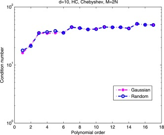 Weighted discrete least-squares polynomial approximation using