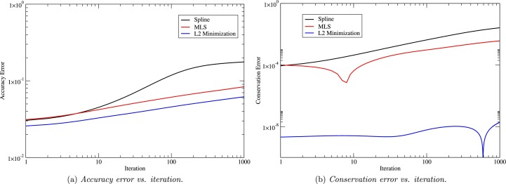 Mesh-free data transfer algorithms for partitioned multiphysics