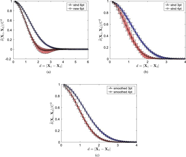 A Gaussian-like immersed-boundary kernel with three