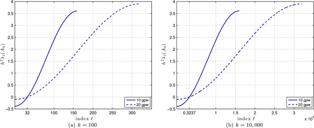 Accelerating the shifted Laplace preconditioner for the
