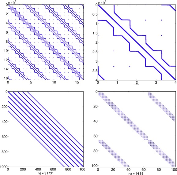 An efficient exponential time integration method for the numerical