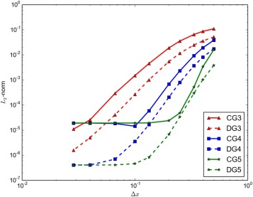 A blended continuous–discontinuous finite element method for solving