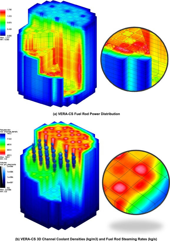 The Virtual Environment for Reactor Applications (VERA): Design and