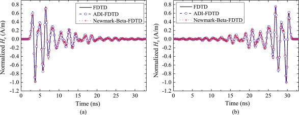 Newmark-Beta-FDTD method for super-resolution analysis of