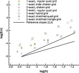 Multiple-correction hybrid k-exact schemes for high-order