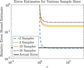 Practical error bounds for a non-intrusive bi-fidelity approach to