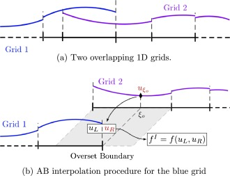 A parallel direct cut algorithm for high-order overset
