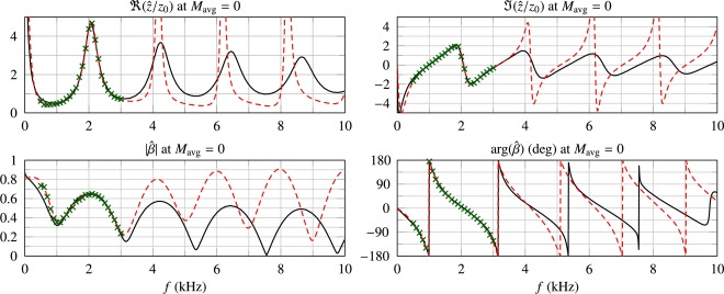 Energy analysis and discretization of nonlinear impedance