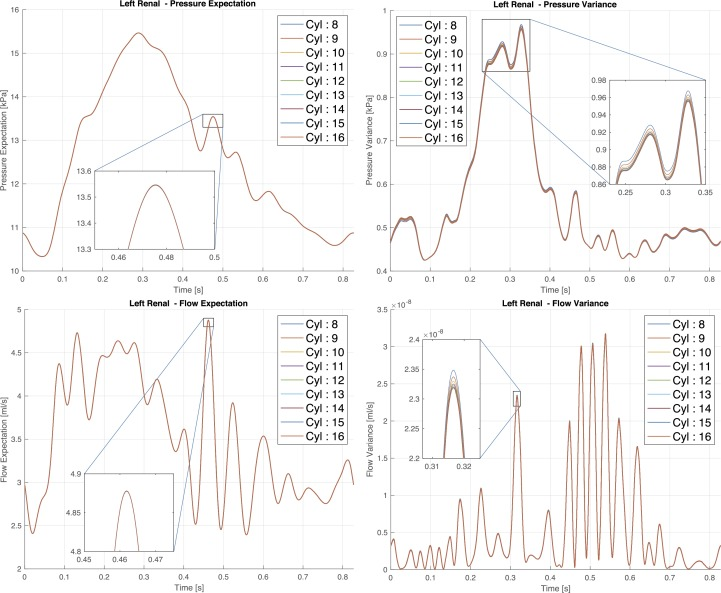 Uncertainty Quantification Methodology For Hyperbolic Systems With