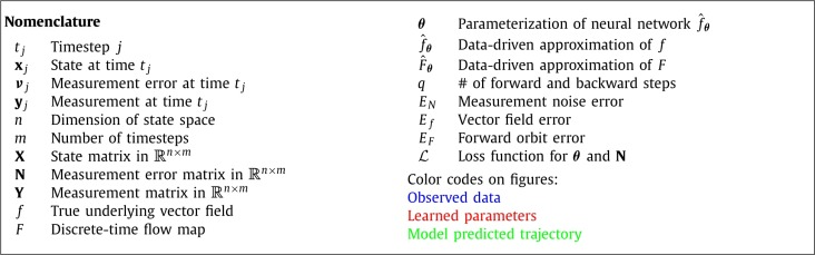 Deep learning of dynamics and signal-noise decomposition