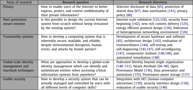 A survey of emerging threats in cybersecurity - ScienceDirect