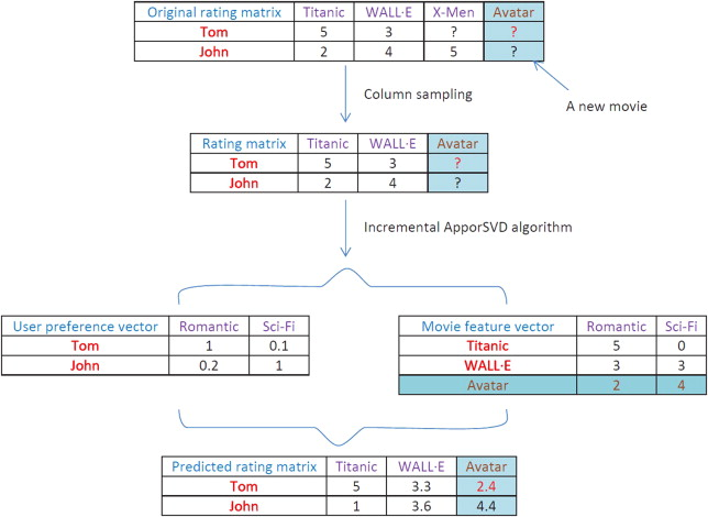 SVD-based incremental approaches for recommender systems
