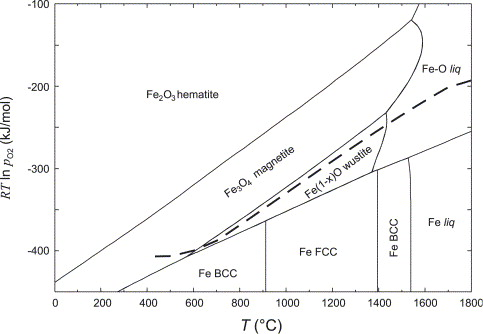 The control of iron oxidation state during feo and olivine crystal solid lines predominance ellingham diagram vs t for the feo system at a total pressure dashed lines vs t for a gas mixture 85 ar10 co cf later ccuart Gallery
