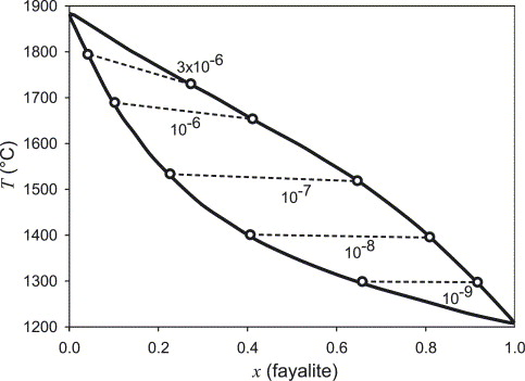 The Control Of Iron Oxidation State During Feo And Olivine Crystal