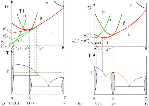 Transformation Of The Incongruent Melting State To The Congruent