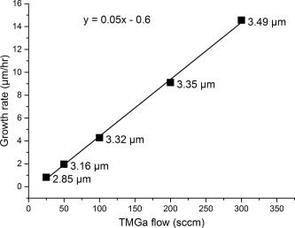 High growth rate GaN on 200 mm silicon by metal-organic