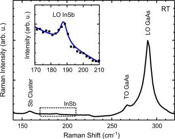 Twin InSb/GaAs quantum nano-stripes: Growth optimization and