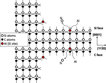 Understanding Al incorporation into 4H-SiC during epitaxy