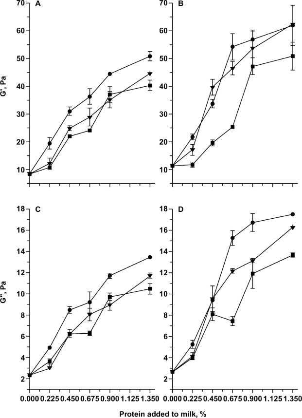Effect Of Lactoglobulin A And B Whey Protein Variants On The