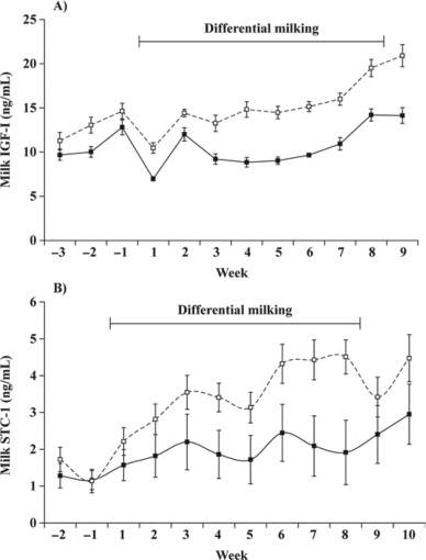 Effect Of Milking Frequency On Lactation Persistency And Mammary
