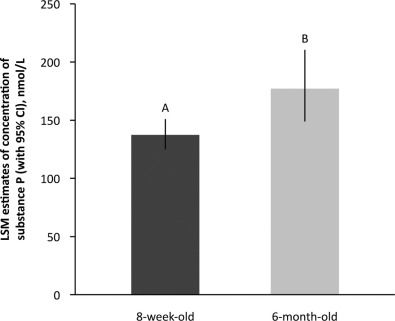 Effect of castration method on neurohormonal and