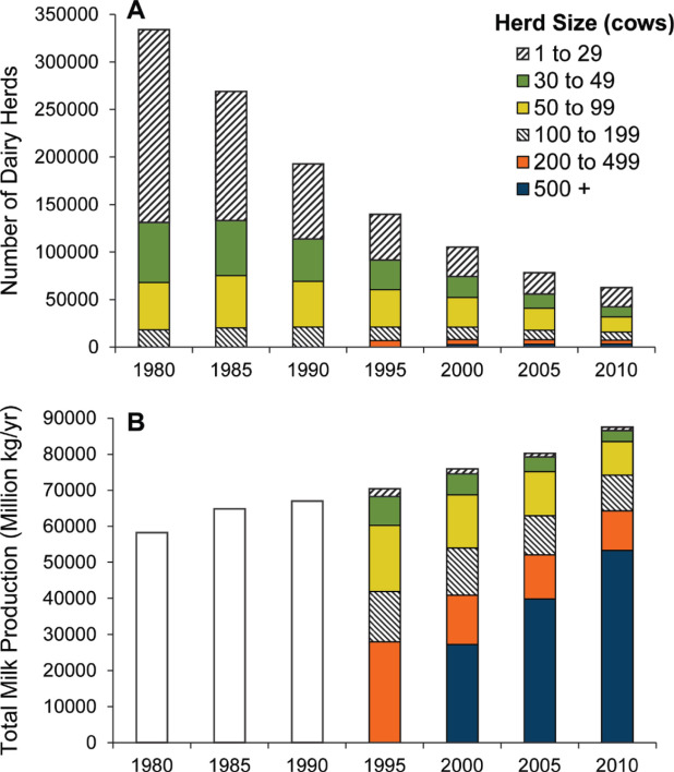 Invited review: Sustainability of the US dairy industry - ScienceDirect
