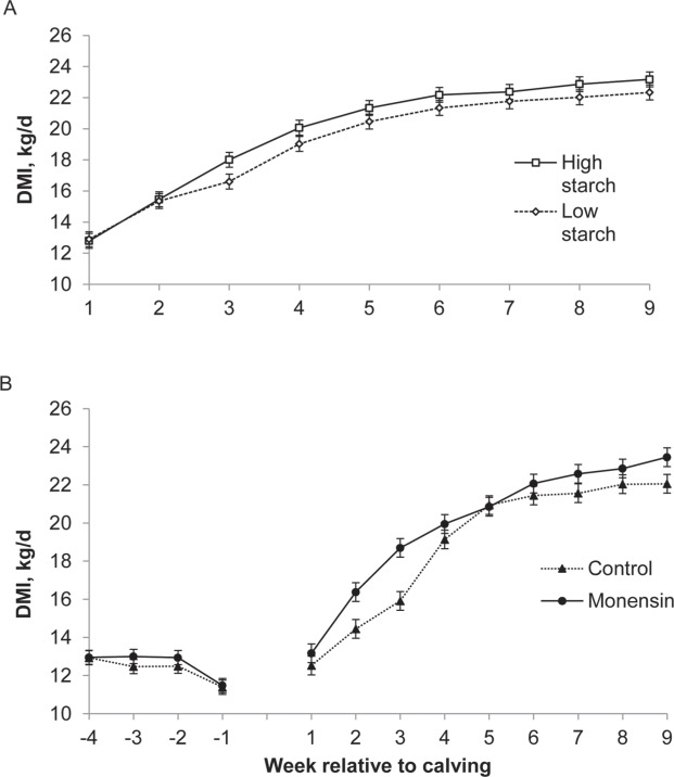 Performance Of Early Lactation Dairy Cows As Affected By Dietary