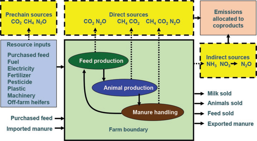 Modeling greenhouse gas emissions from dairy farms