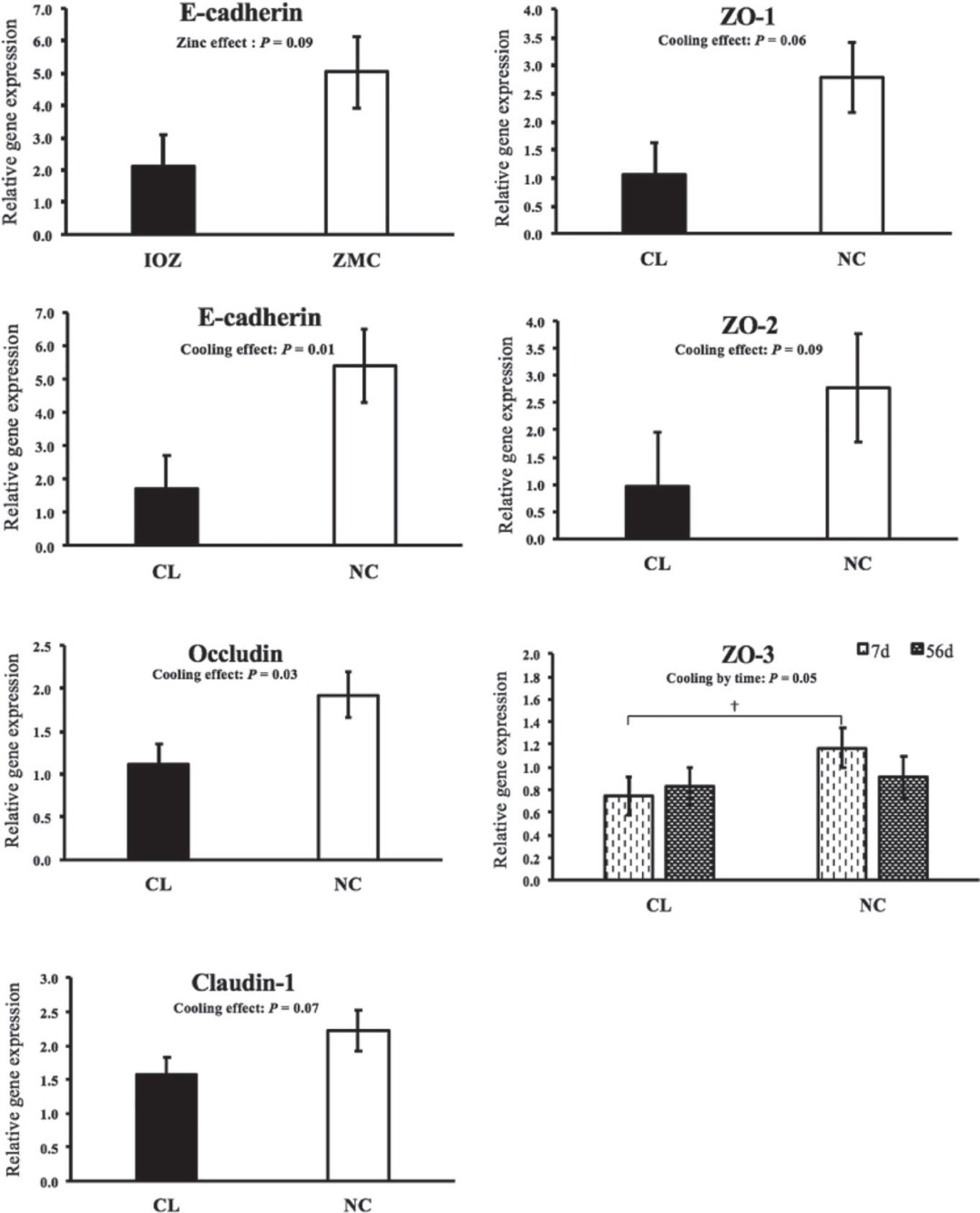 Effects of heat stress and dietary zinc source on performance and