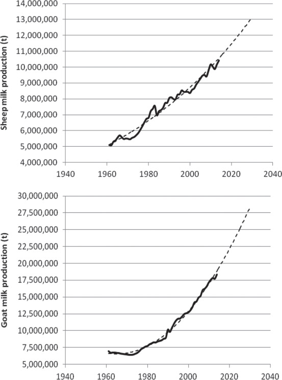 Invited review: Current production trends, farm structures, and