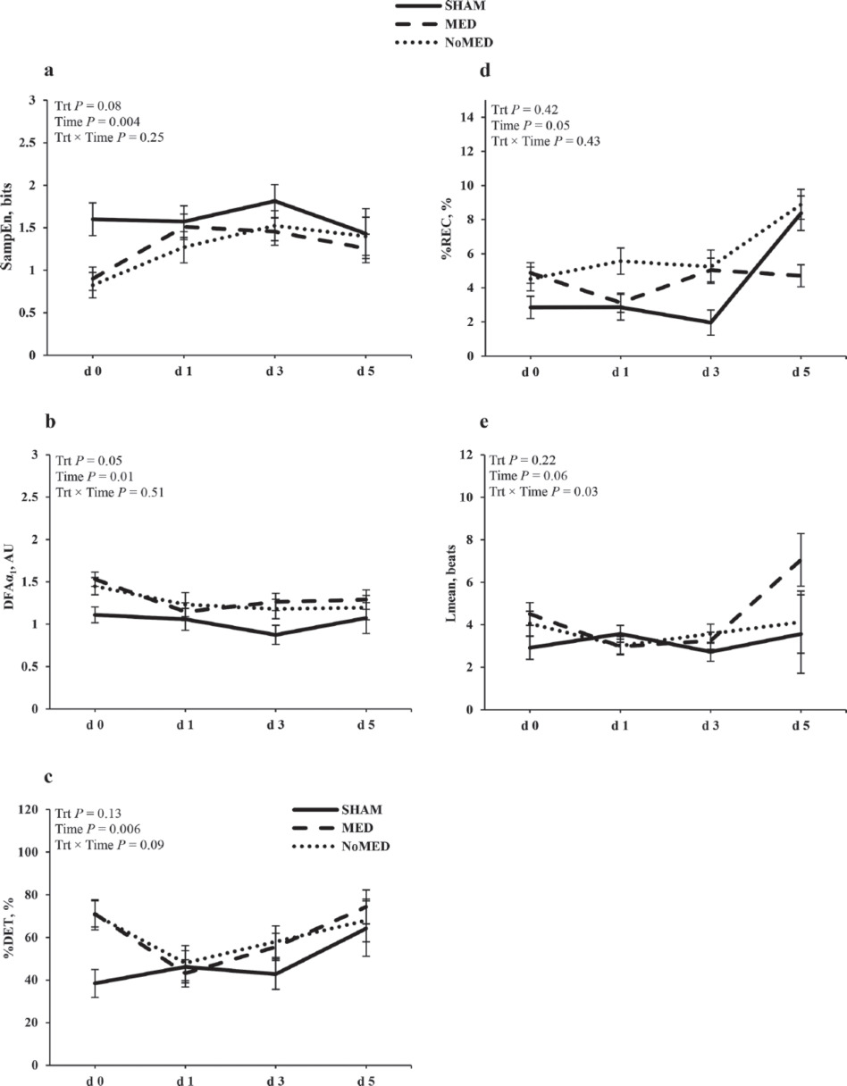 Short communication: Assessment of disbudding pain in dairy