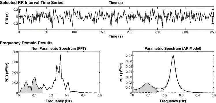 Spectral analysis of heart rate variability