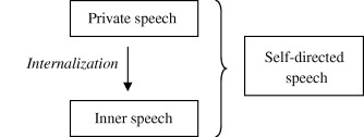 The roles of private speech and inner speech in planning
