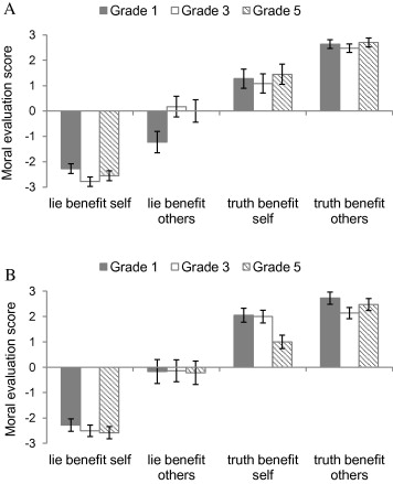 Children trust people who lie to benefit others - ScienceDirect
