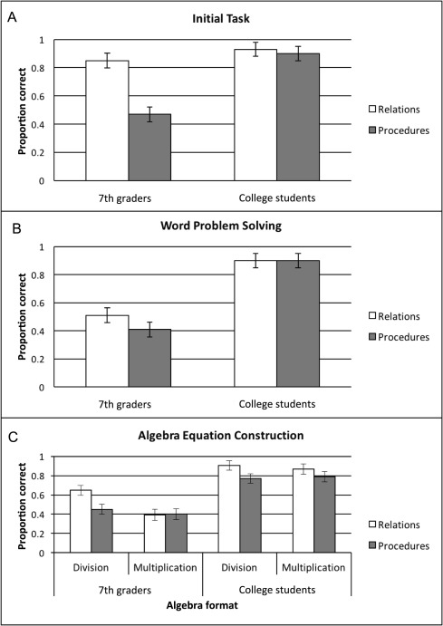 A set for relational reasoning: Facilitation of algebraic