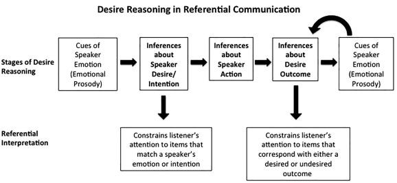 referential listener