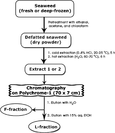 Water-soluble polysaccharides of some far-eastern brown