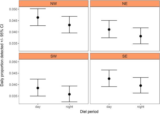 Diel habitat use patterns of a marine apex predator (tiger shark